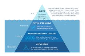 iceberg model related keywords suggestions iceberg model long iceberg model related keywords suggestions long tail