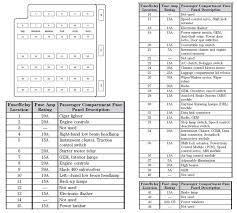 2008 ford edge fuse panel diagram auto electrical wiring diagram \u2022 2012 ford fusion interior fuse box diagram 2012 ford edge fuse box online schematic diagram u2022 rh holyoak co ford f 150 fuse box diagram ford fuse box diagram