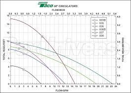 taco sf stainless steel circulator pump v pexuniverse 007 stainless steel circulator pump 1 25 hp 115v taco