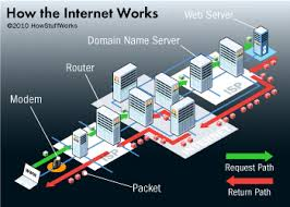 how does the internet work    howstuffworksinternet architecture