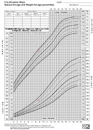 Interactive Growth Chart Boys Medcalc Interactive Growth Chart Includes Adjustments For