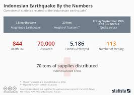 Chart Indonesian Earthquake By The Numbers Statista