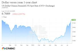 Us Dollar To Chinese Yuan Exchange Rate Currency Exchange