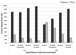 The Effect Of Hydrofluoric Acid Concentration And Heat On The