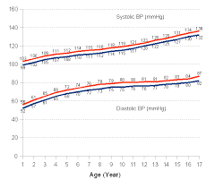 Chart Of Blood Pressure For Boys