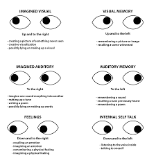 Lying Eye Chart Nlp Eye Accessing Cues Chart Nlp Techniques Reading Body