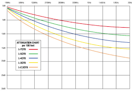 Coax Cable Specifications Chart Canare Corp 75 Ohm Coaxial Cables 75 Ohm Digital Video