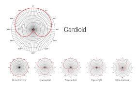 Microphone Polar Patterns Extraordinary Polar Patterns Part 48 Cardioid