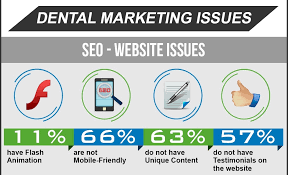 dental web marketing dental marketing survey 2016 results