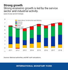 Five Charts Explain Vietnams Economic Outlook