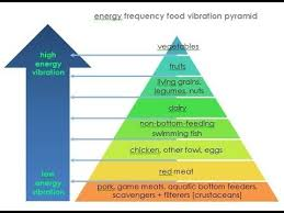 Food Vibrational Frequency Chart Pin By Francesca Guntenspergen On Body Mind Plant Based