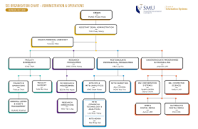 Sis Charts Organisation Chart School Of Information Systems Smu