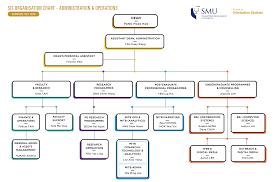 Organisation Chart School Of Information Systems Smu