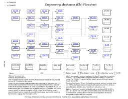 Mechanical Engineering Chart Bs In Engineering Mechanics Mechanical Science And