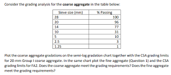 Grading Chart Consider The Grading Analysis For The Coarse Aggre