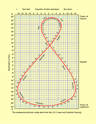 Sun Declination Chart Analemma Shows Sun Declination For Everyday Of The Year In