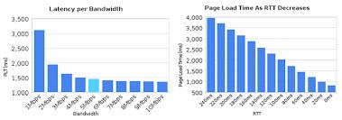 Latency The New Web Performance Bottleneck Igvita Com