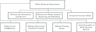 Organizational Chart Of The Public Relations Department Of
