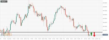 Nzdjpy Chart Nzdjpy Wait For Consolidation And A Bearish Reversal Candle