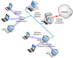 rsr tech 412 384 4993 wireless access point network diagram at Where Does The Connect Wireless Access Point Diagram