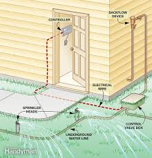 figure a how a sprinkler system works