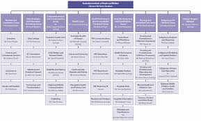 Ehealth Org Chart 60 Timeless Dental Practice Organisational Chart