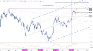 Us To Aud Chart A Weekly Technical Perspective On Gbp Usd Aud Usd And U S