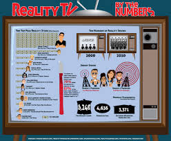 reality tv kristian has a blog  reality tv is not a fad blog post graph