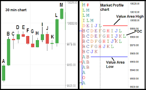 Nifty Volume Profile Charts How Market Profile Gives An Edge In Your Trading
