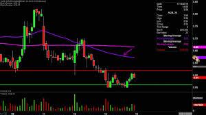 Acb Stock Chart Aurora Cannabis Inc Acb Stock Chart Technical Analysis For 11 13 19
