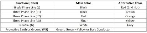 electrical wiring color codes is black neutral color at Electrical Wiring In North America