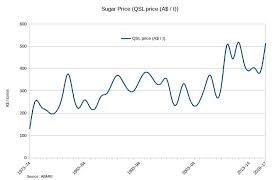 Thai Sugar Price Chart Sugar Value Add