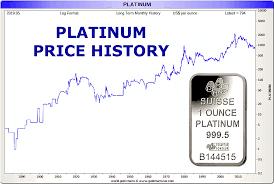 Platinum Price History 140 Year Platinum Price Chart
