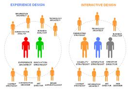 Resultado de imagen para Service Design strategist