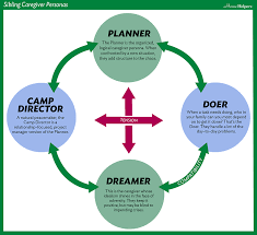 Caregiver Chart The 5 Caregiver Personas Home Helpers