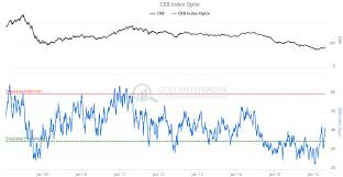6 Must See Commodities Charts Investing Com