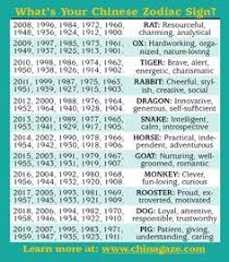 Chinese Zodiac Signs Compatibility Chart Oriental Horoscopes