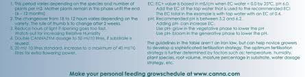 Roots Organic Feeding Chart Canna Feeding Schedules The Ultimate Canna Guide Part 2