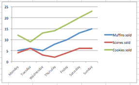 how to graph on excel how to make line graphs in excel smartsheet