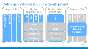 Dell Hierarchy Chart Dell Internationalization Ppt Download