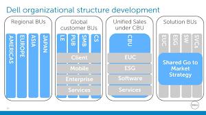 Dell Internationalization Ppt Download