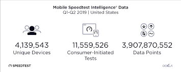 Internet Speed Chart World 2019 Speedtest U S Mobile Performance Report By Ookla