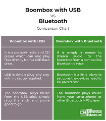 Mp3 Player Comparison Chart Difference Between Boombox With Usb And Bluetooth
