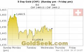 Live Swiss Franc Gold Price Chart 5 Days Intraday Swiss