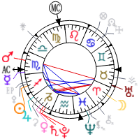 Astrology And Natal Chart Of Rajinikanth Born On 1950 12 12