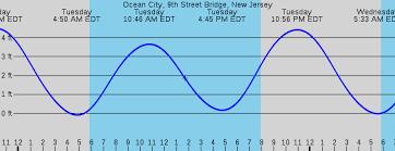 Tide Chart Ocean City Nj 34 High Quality New Jersey Tide Charts 2019