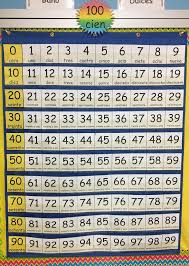 Spanish Numbers 0 100 Chart Spanish Numbers 0 100 For Standard Classroom Pocket Chart
