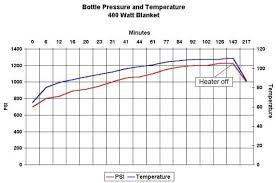 Nitrous Oxide Chart Nitrous Oxide Bleve Tests Abundant Nitrous Oxide Temperature