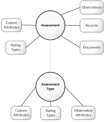 assessmentDataModel root objects on process flow template word