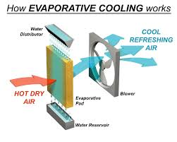 how split air conditioner works buckeyebride com split system vs evaporative cooling what is the difference b63315